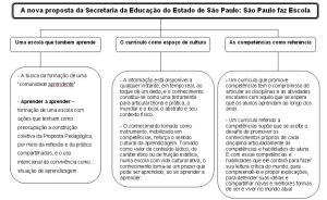 A nova proposta da educação SEE-SP